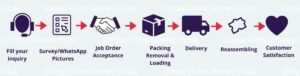 Steps in mover packer relocation process